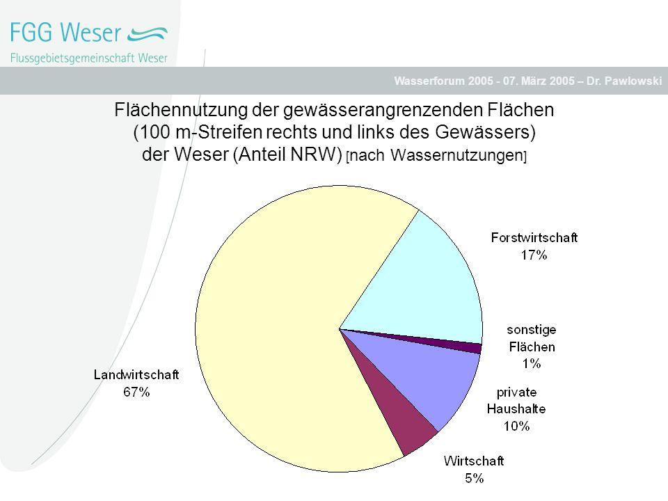 Flächennutzung der gewässerangrenzenden Flächen (100 m-Streifen rechts und links des Gewässers) der Weser (Anteil NRW) [nach Wassernutzungen]